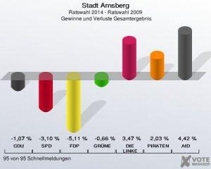 2014.05.26.Arnsberg.Wahl3